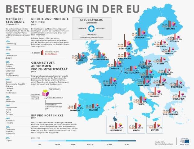 Besteuerung in der EU